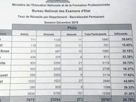Resultat Bac 2019 Haiti